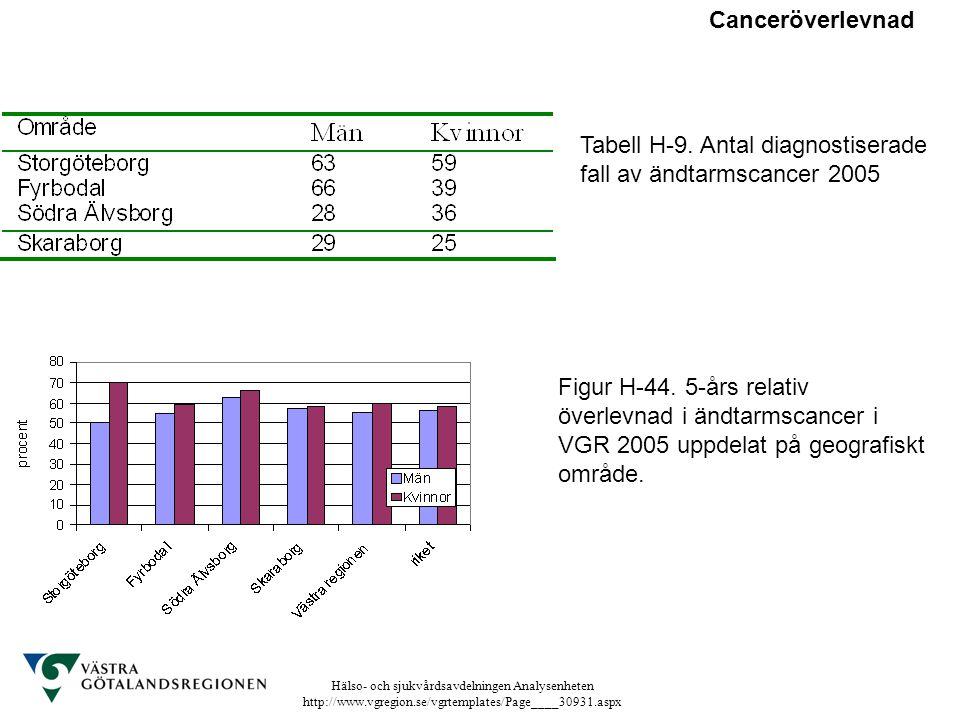 Canceröverlevnad Tabell H-9. Antal diagnostiserade fall av ändtarmscancer 2005.