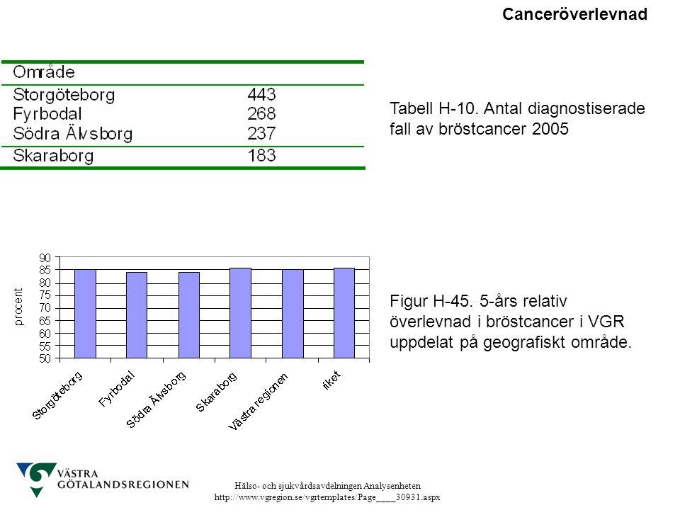 Canceröverlevnad Tabell H-10. Antal diagnostiserade fall av bröstcancer 2005.