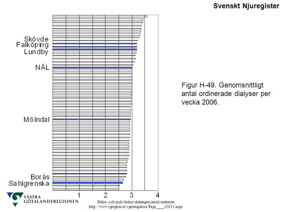 Svenskt Njuregister Figur H-49. Genomsnittligt antal ordinerade dialyser per vecka 2006.