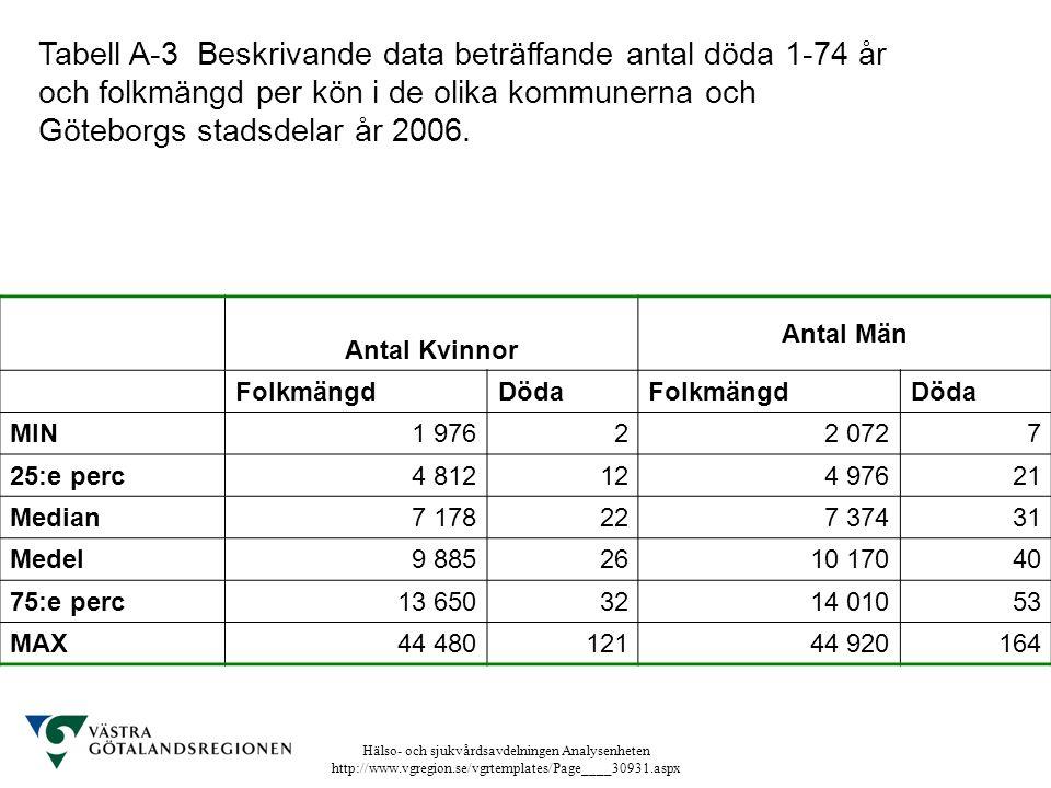 Tabell A-3 Beskrivande data beträffande antal döda 1-74 år