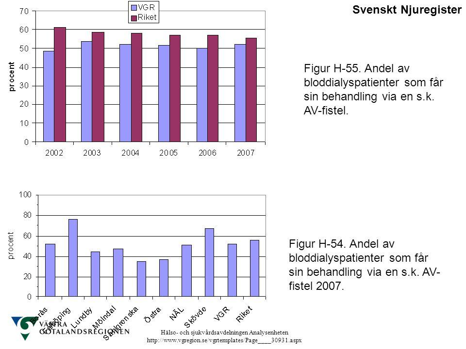Svenskt Njuregister Figur H-55. Andel av bloddialyspatienter som får sin behandling via en s.k. AV-fistel.