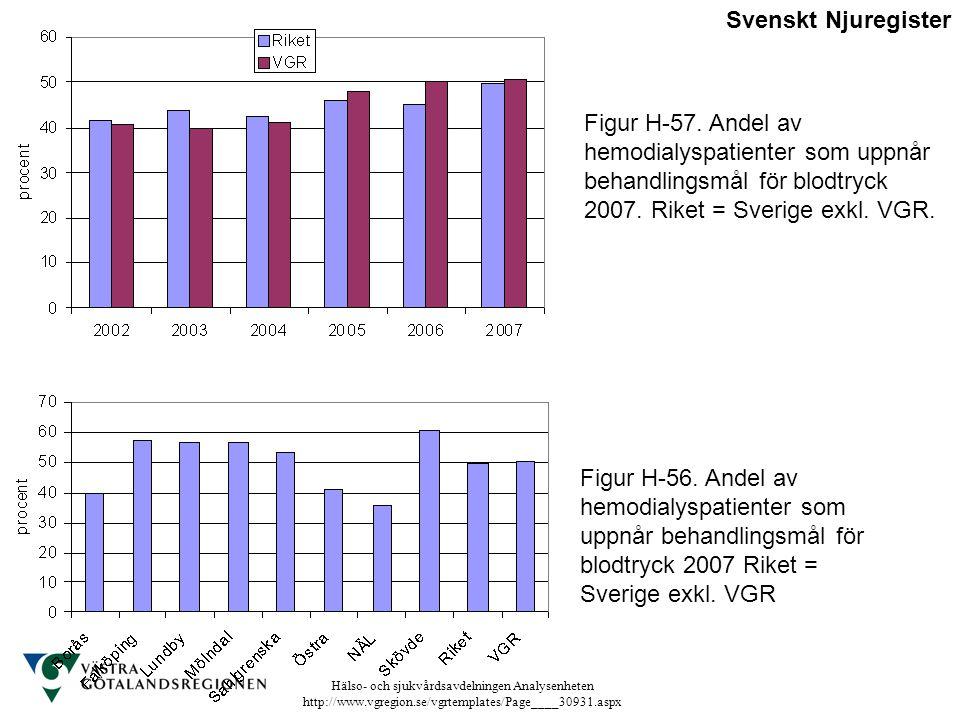 Svenskt Njuregister Figur H-57. Andel av hemodialyspatienter som uppnår behandlingsmål för blodtryck 2007. Riket = Sverige exkl. VGR.