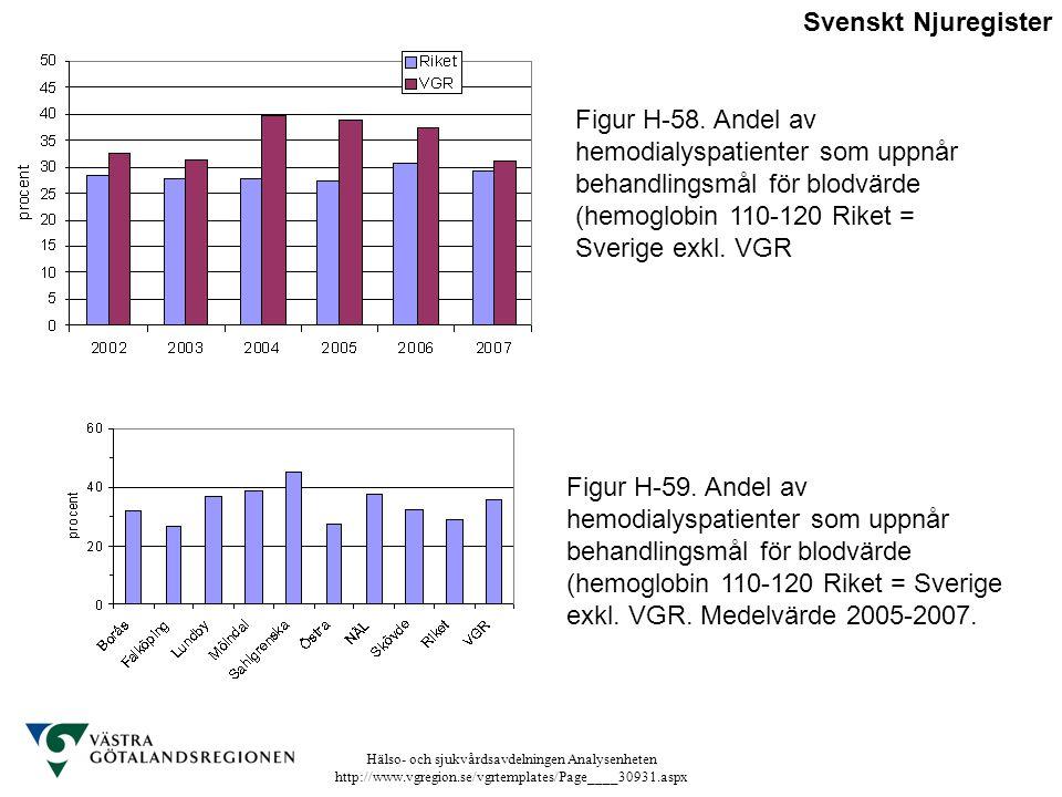 Svenskt Njuregister Figur H-58. Andel av hemodialyspatienter som uppnår behandlingsmål för blodvärde (hemoglobin 110-120 Riket = Sverige exkl. VGR.