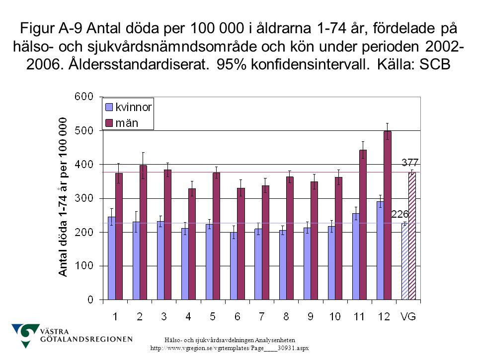Figur A-9 Antal döda per 100 000 i åldrarna 1-74 år, fördelade på hälso- och sjukvårdsnämndsområde och kön under perioden 2002-2006.