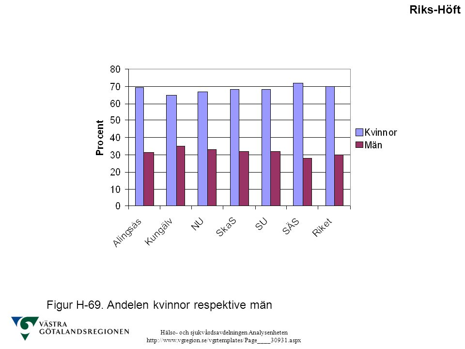 Riks-Höft Figur H-69. Andelen kvinnor respektive män