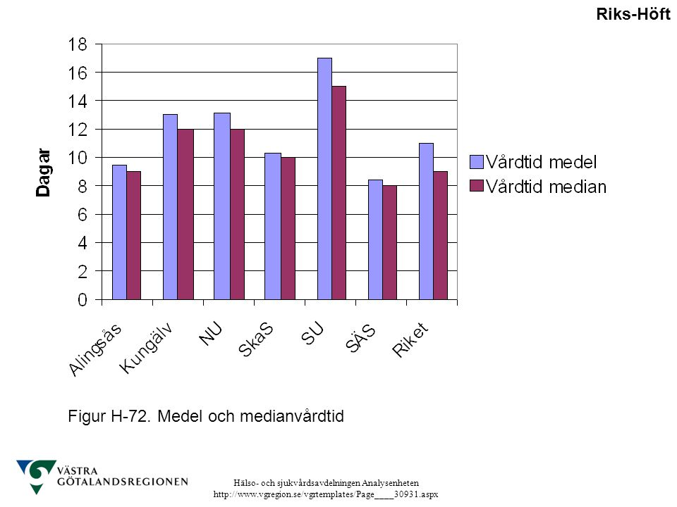 Riks-Höft Figur H-72. Medel och medianvårdtid