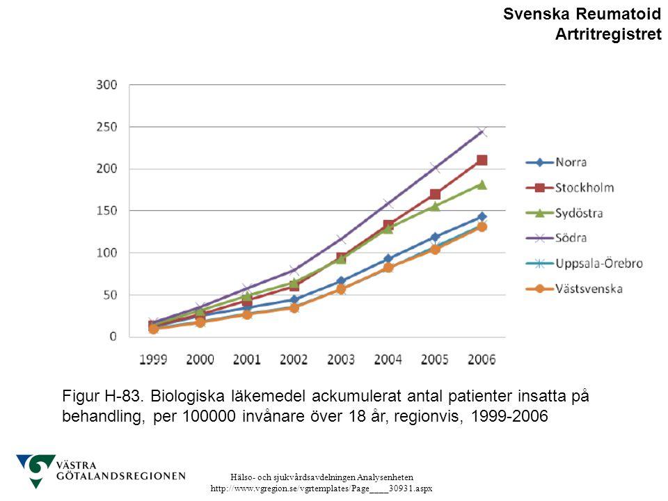 Svenska Reumatoid Artritregistret
