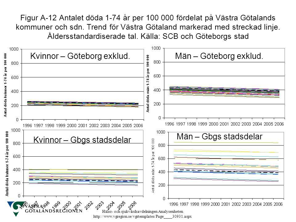 Kvinnor – Göteborg exklud. Män – Göteborg exklud.