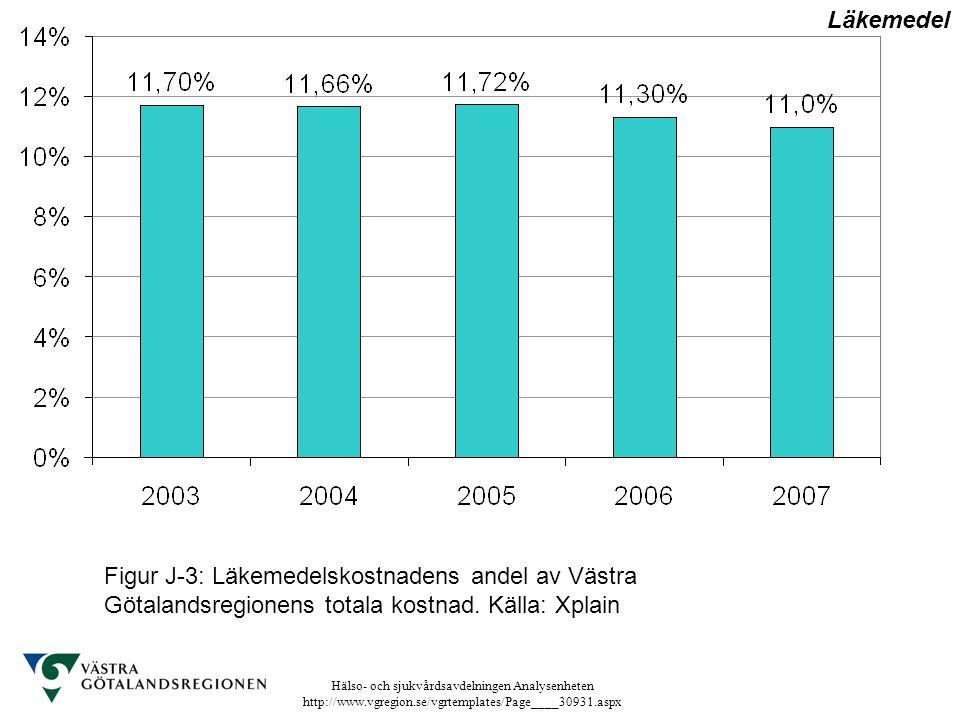 Läkemedel Figur J-3: Läkemedelskostnadens andel av Västra Götalandsregionens totala kostnad.