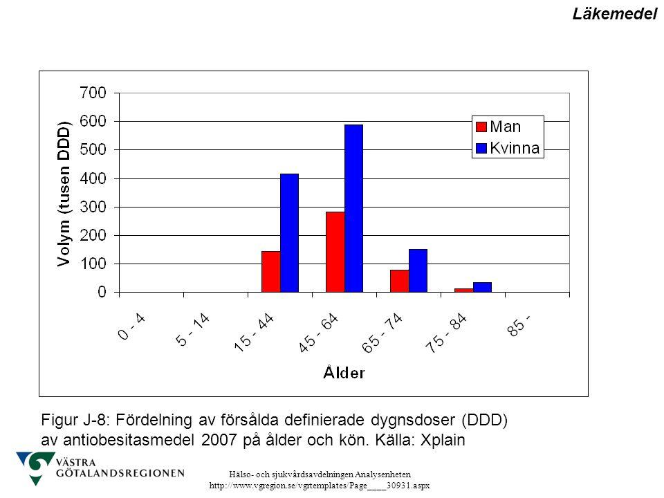 Läkemedel Figur J-8: Fördelning av försålda definierade dygnsdoser (DDD) av antiobesitasmedel 2007 på ålder och kön.