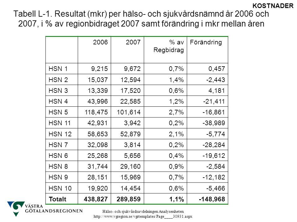 Tabell L-1. Resultat (mkr) per hälso- och sjukvårdsnämnd år 2006 och 2007, i % av regionbidraget 2007 samt förändring i mkr mellan åren