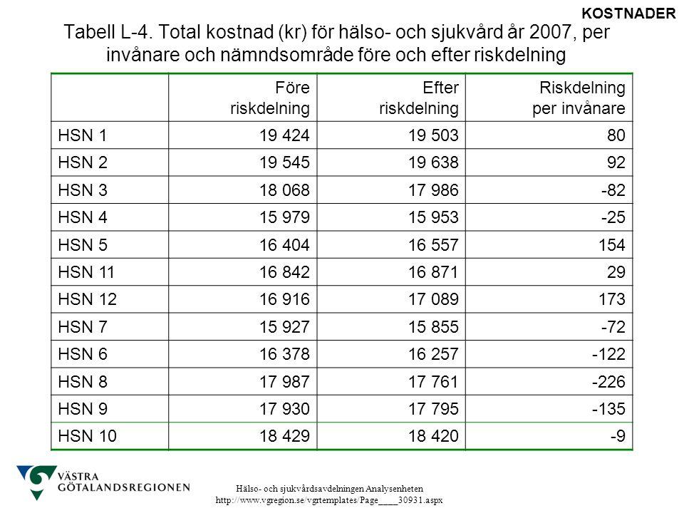 Tabell L-4. Total kostnad (kr) för hälso- och sjukvård år 2007, per invånare och nämndsområde före och efter riskdelning