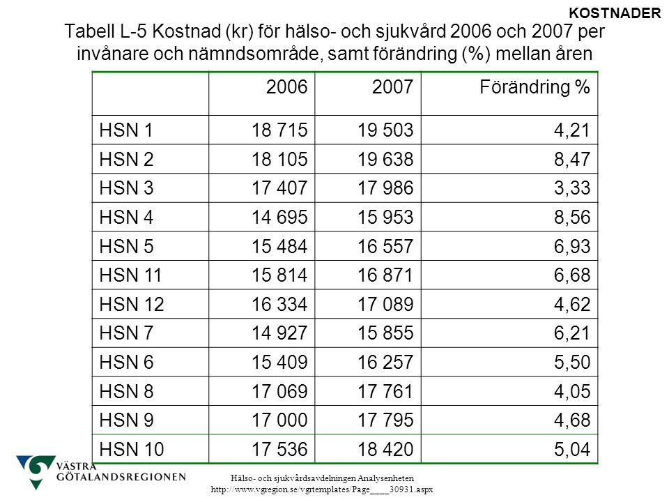 Tabell L-5 Kostnad (kr) för hälso- och sjukvård 2006 och 2007 per invånare och nämndsområde, samt förändring (%) mellan åren
