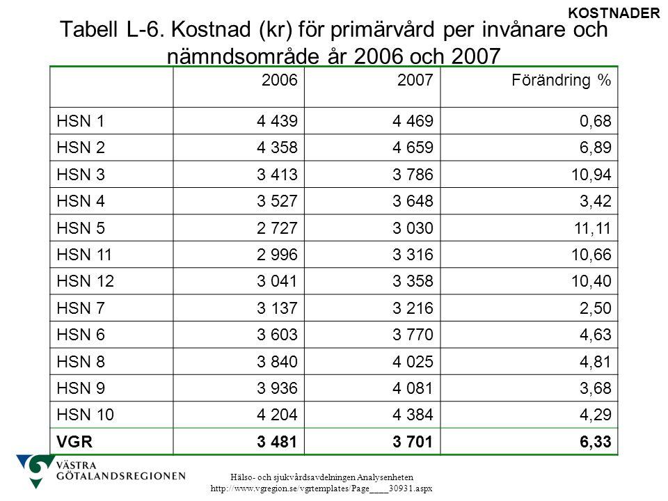 Tabell L-6. Kostnad (kr) för primärvård per invånare och nämndsområde år 2006 och 2007