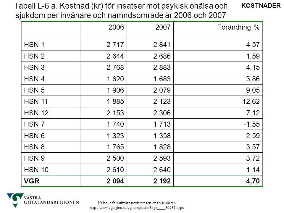 Tabell L-6 a. Kostnad (kr) för insatser mot psykisk ohälsa och sjukdom per invånare och nämndsområde år 2006 och 2007