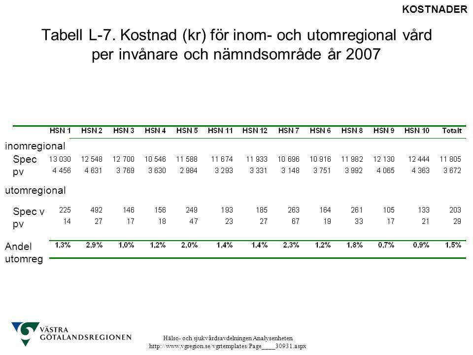 KOSTNADER Tabell L-7. Kostnad (kr) för inom- och utomregional vård per invånare och nämndsområde år 2007.