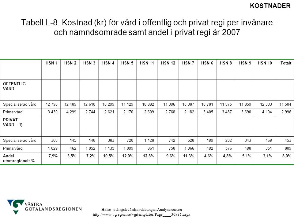 KOSTNADER Tabell L-8. Kostnad (kr) för vård i offentlig och privat regi per invånare och nämndsområde samt andel i privat regi år 2007.
