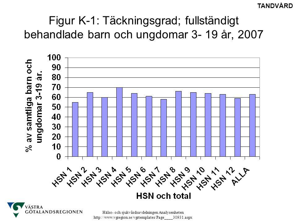 TANDVÅRD Figur K-1: Täckningsgrad; fullständigt behandlade barn och ungdomar 3- 19 år, 2007