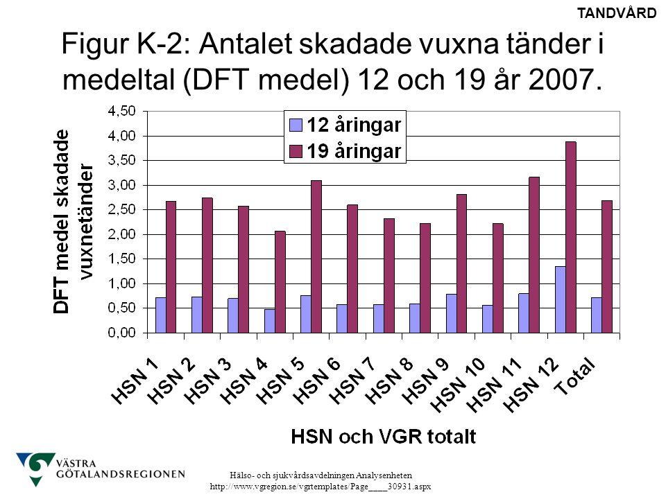 TANDVÅRD Figur K-2: Antalet skadade vuxna tänder i medeltal (DFT medel) 12 och 19 år 2007.