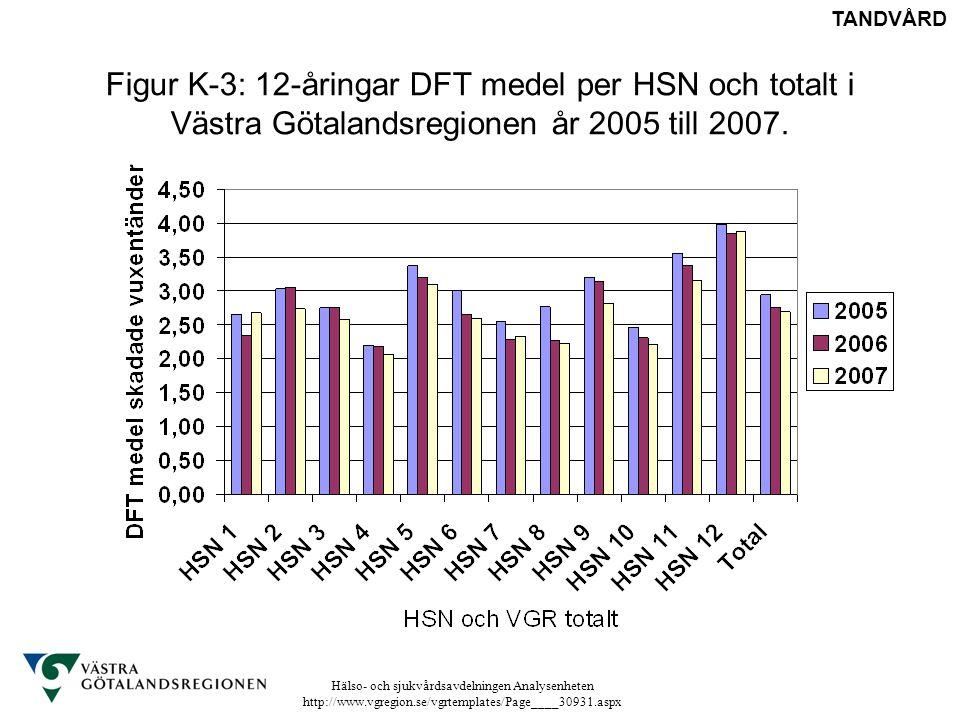 TANDVÅRD Figur K-3: 12-åringar DFT medel per HSN och totalt i Västra Götalandsregionen år 2005 till 2007.