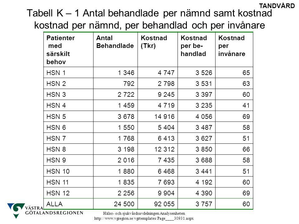 Tabell K – 1 Antal behandlade per nämnd samt kostnad kostnad per nämnd, per behandlad och per invånare