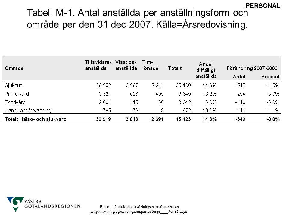 Tabell M-1. Antal anställda per anställningsform och område per den 31 dec 2007. Källa=Årsredovisning.