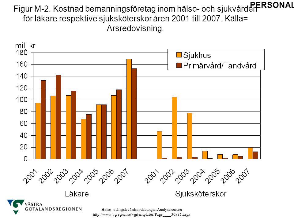 Figur M-2. Kostnad bemanningsföretag inom hälso- och sjukvården för läkare respektive sjuksköterskor åren 2001 till 2007. Källa= Årsredovisning.