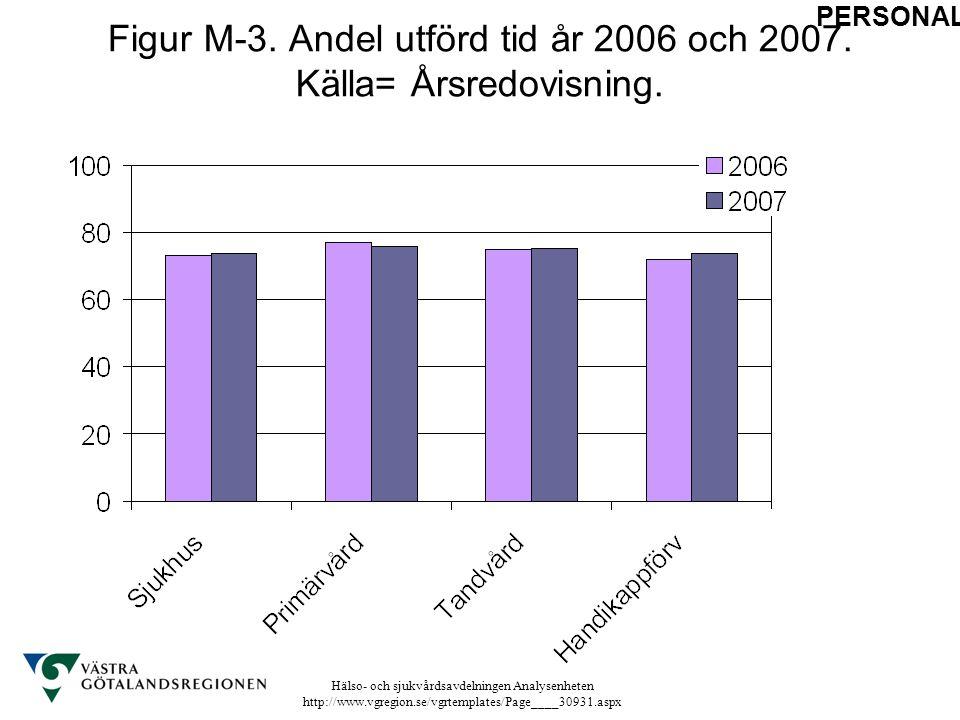 Figur M-3. Andel utförd tid år 2006 och 2007. Källa= Årsredovisning.