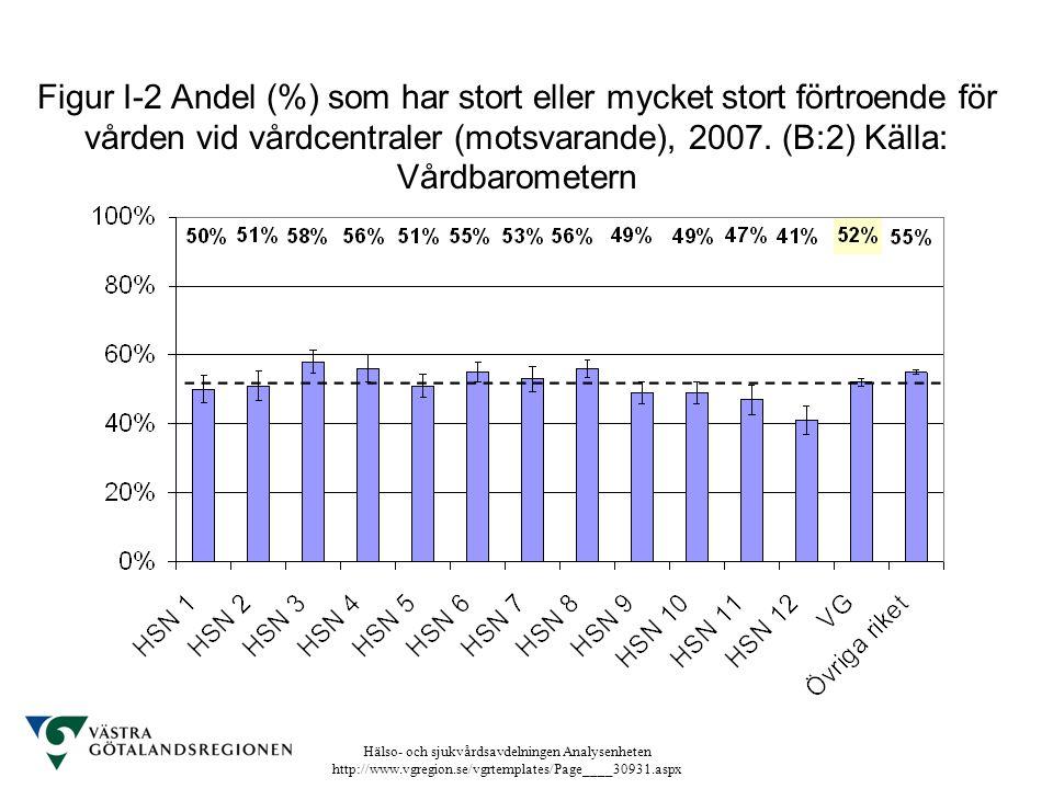 Figur I-2 Andel (%) som har stort eller mycket stort förtroende för vården vid vårdcentraler (motsvarande), 2007.