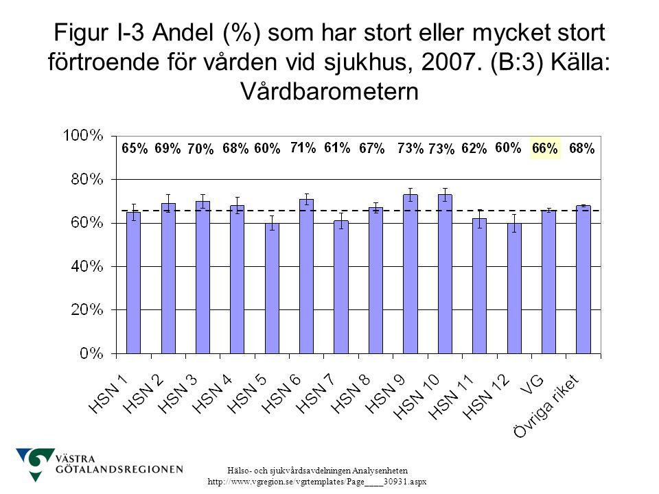 Figur I-3 Andel (%) som har stort eller mycket stort förtroende för vården vid sjukhus, 2007.