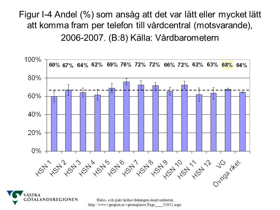 Figur I-4 Andel (%) som ansåg att det var lätt eller mycket lätt att komma fram per telefon till vårdcentral (motsvarande), 2006-2007.