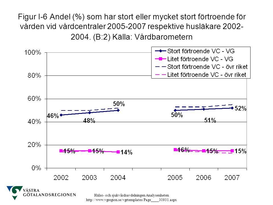 Figur I-6 Andel (%) som har stort eller mycket stort förtroende för vården vid vårdcentraler 2005-2007 respektive husläkare 2002-2004.