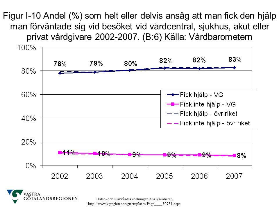 Figur I-10 Andel (%) som helt eller delvis ansåg att man fick den hjälp man förväntade sig vid besöket vid vårdcentral, sjukhus, akut eller privat vårdgivare 2002-2007.
