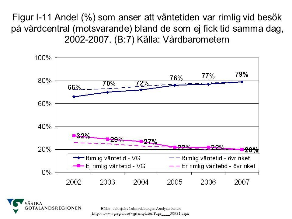 Figur I-11 Andel (%) som anser att väntetiden var rimlig vid besök på vårdcentral (motsvarande) bland de som ej fick tid samma dag, 2002-2007.