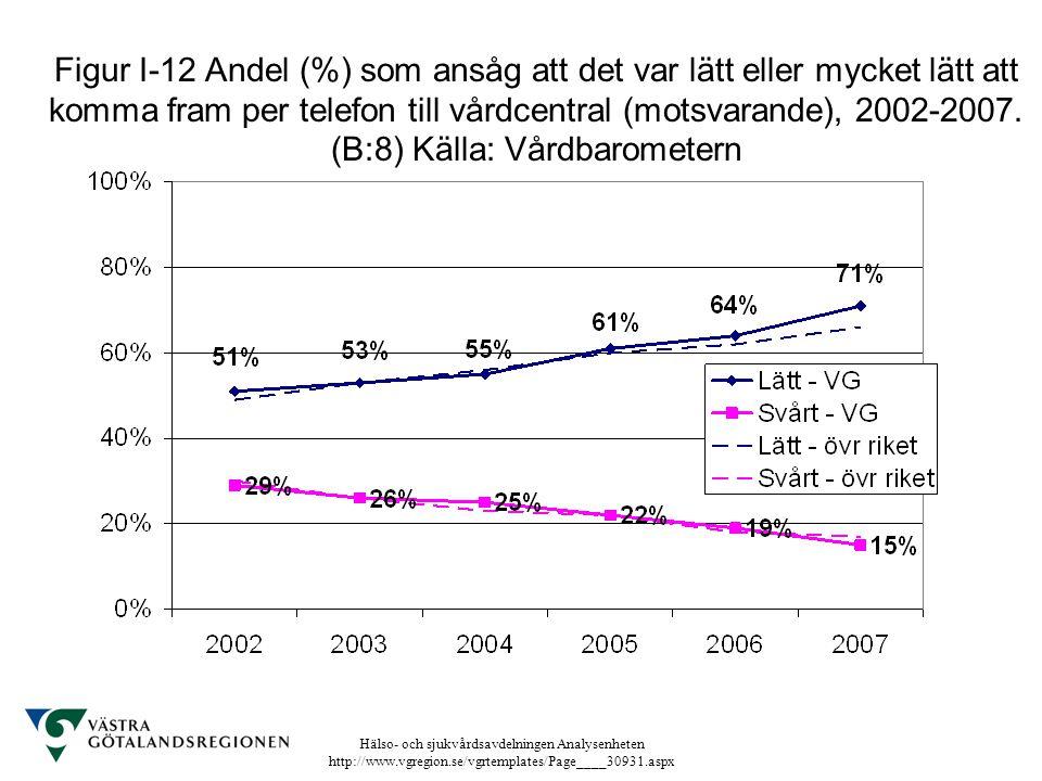 Figur I-12 Andel (%) som ansåg att det var lätt eller mycket lätt att komma fram per telefon till vårdcentral (motsvarande), 2002-2007.