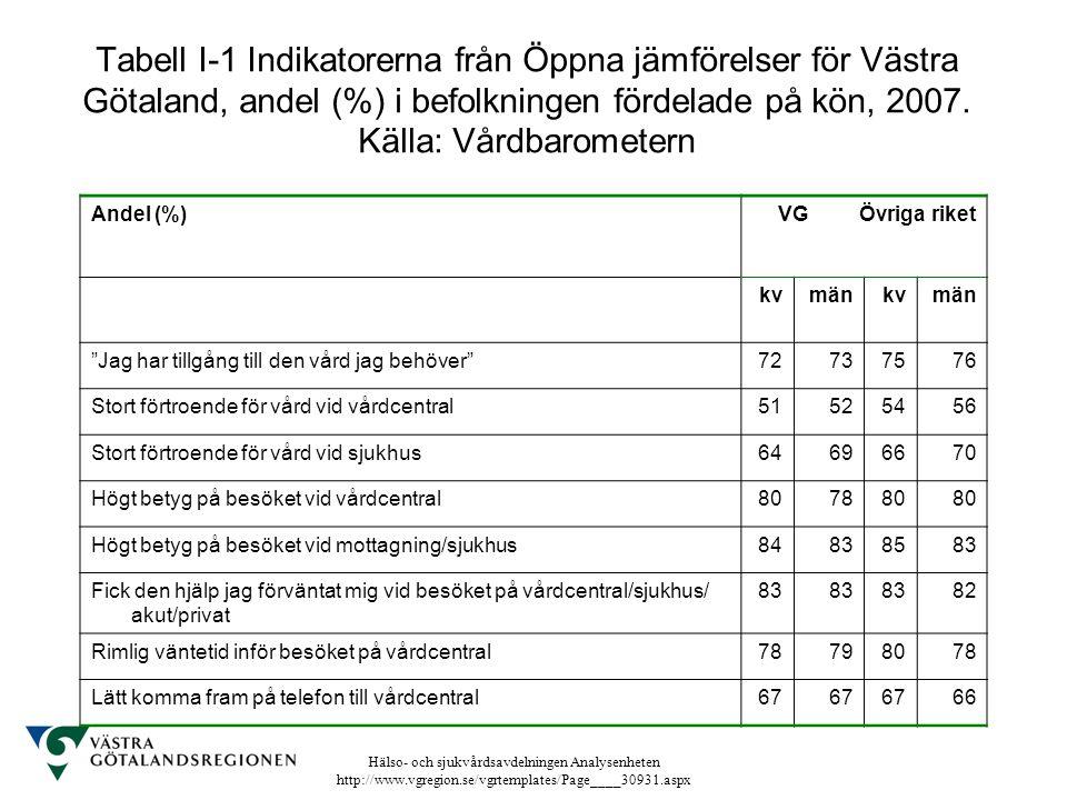 Tabell I-1 Indikatorerna från Öppna jämförelser för Västra Götaland, andel (%) i befolkningen fördelade på kön, 2007. Källa: Vårdbarometern