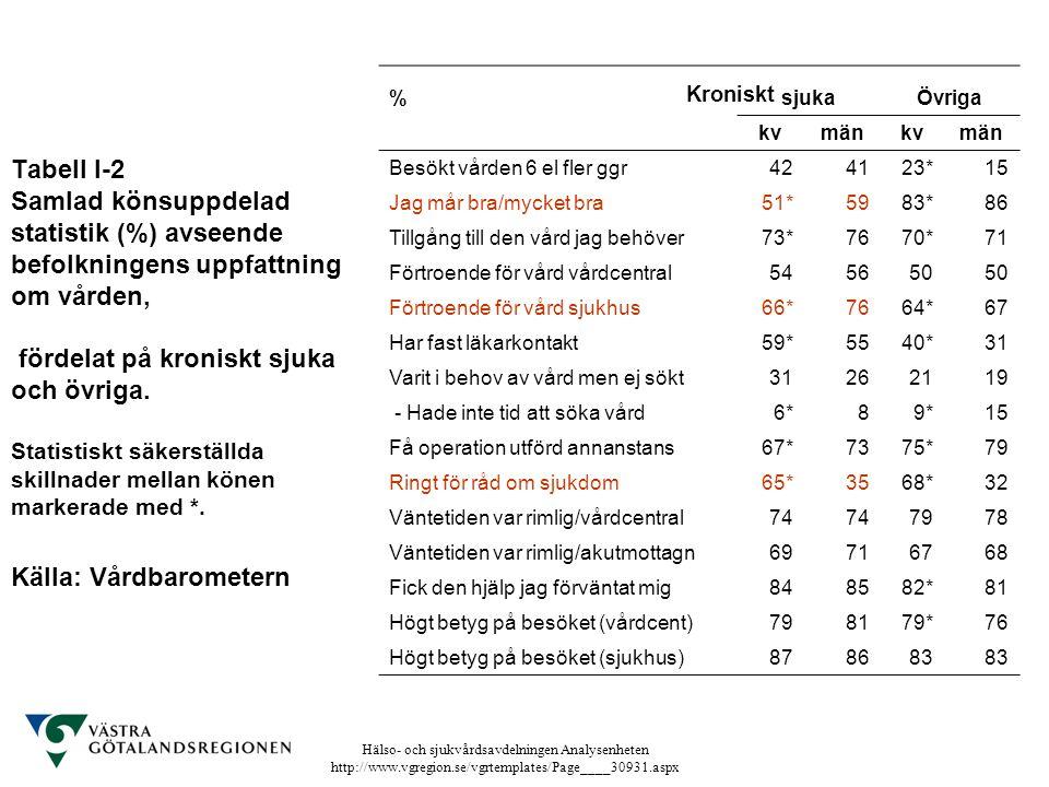 Tabell I-2 Samlad könsuppdelad statistik (%) avseende befolkningens uppfattning om vården, fördelat på kroniskt sjuka och övriga. Statistiskt säkerställda skillnader mellan könen markerade med *. Källa: Vårdbarometern