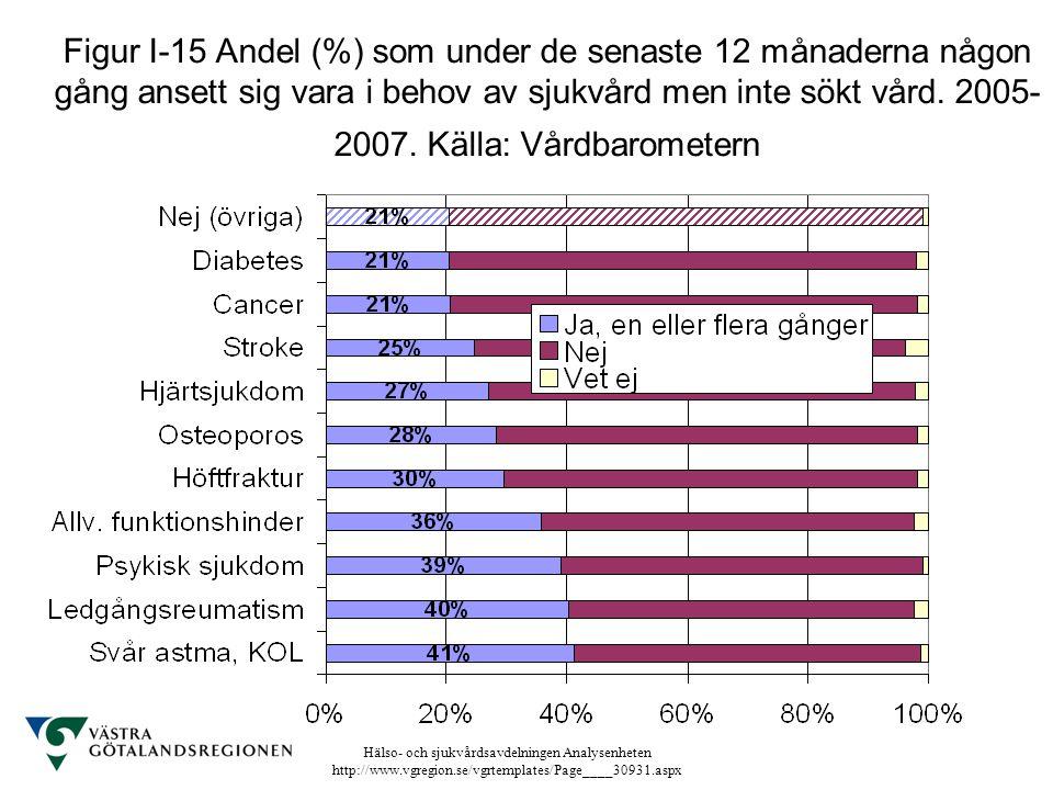 Figur I-15 Andel (%) som under de senaste 12 månaderna någon gång ansett sig vara i behov av sjukvård men inte sökt vård.