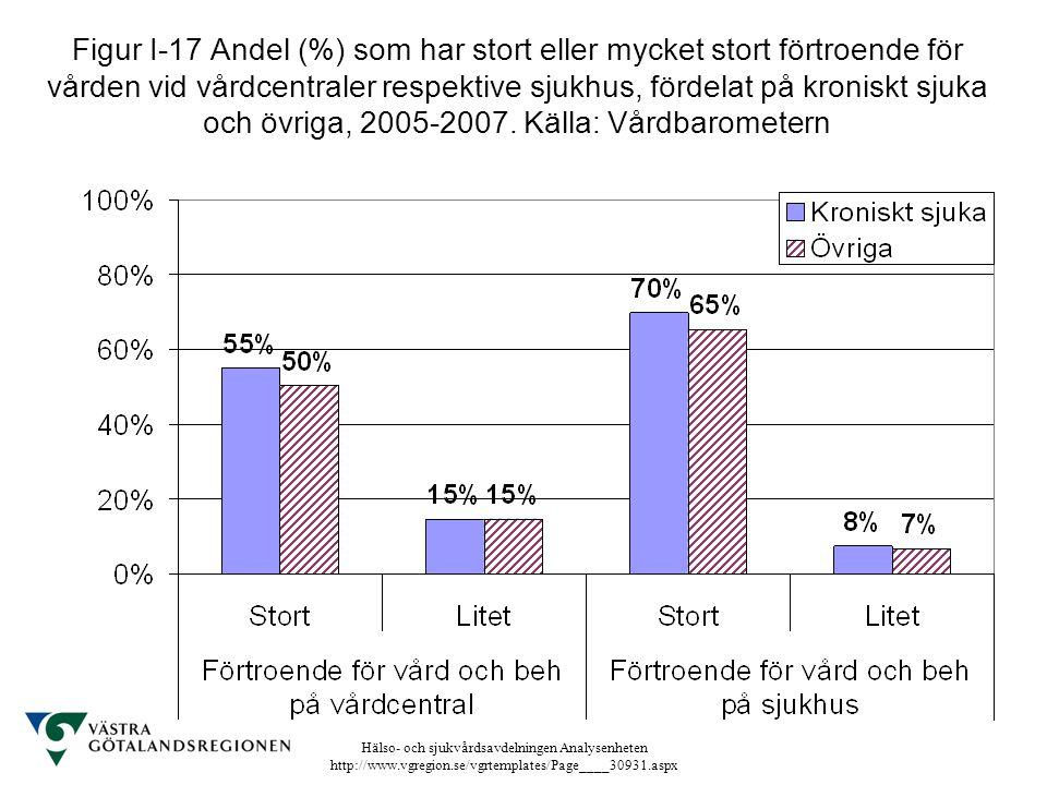 Figur I-17 Andel (%) som har stort eller mycket stort förtroende för vården vid vårdcentraler respektive sjukhus, fördelat på kroniskt sjuka och övriga, 2005-2007.