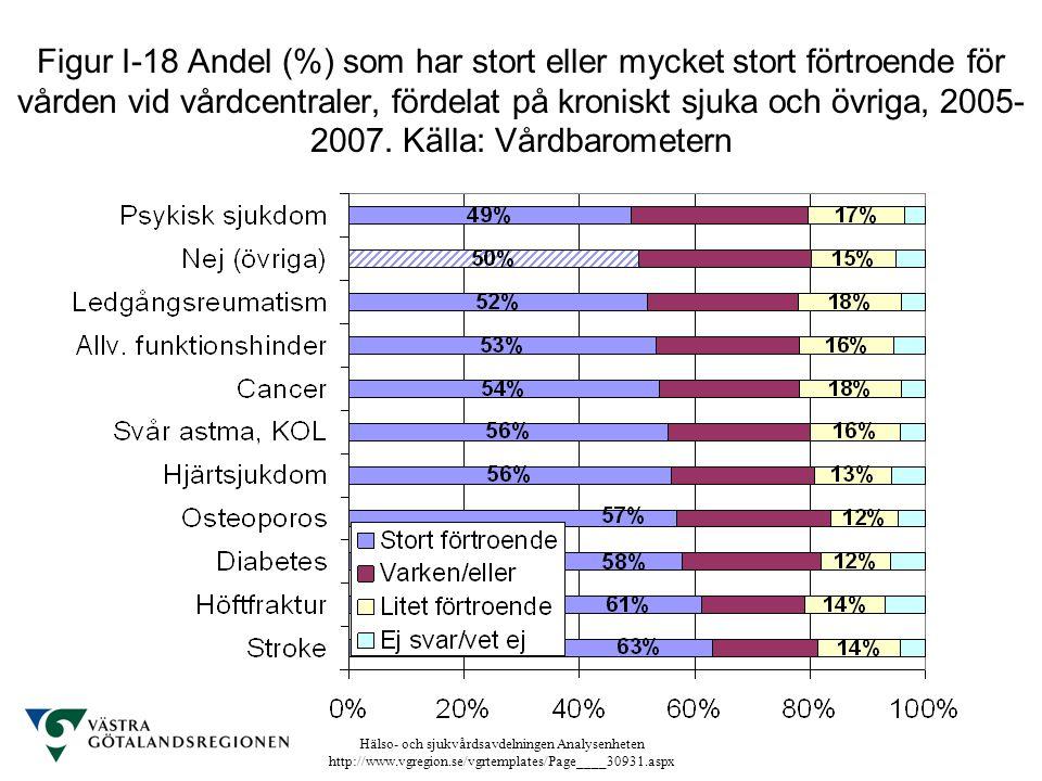Figur I-18 Andel (%) som har stort eller mycket stort förtroende för vården vid vårdcentraler, fördelat på kroniskt sjuka och övriga, 2005-2007.