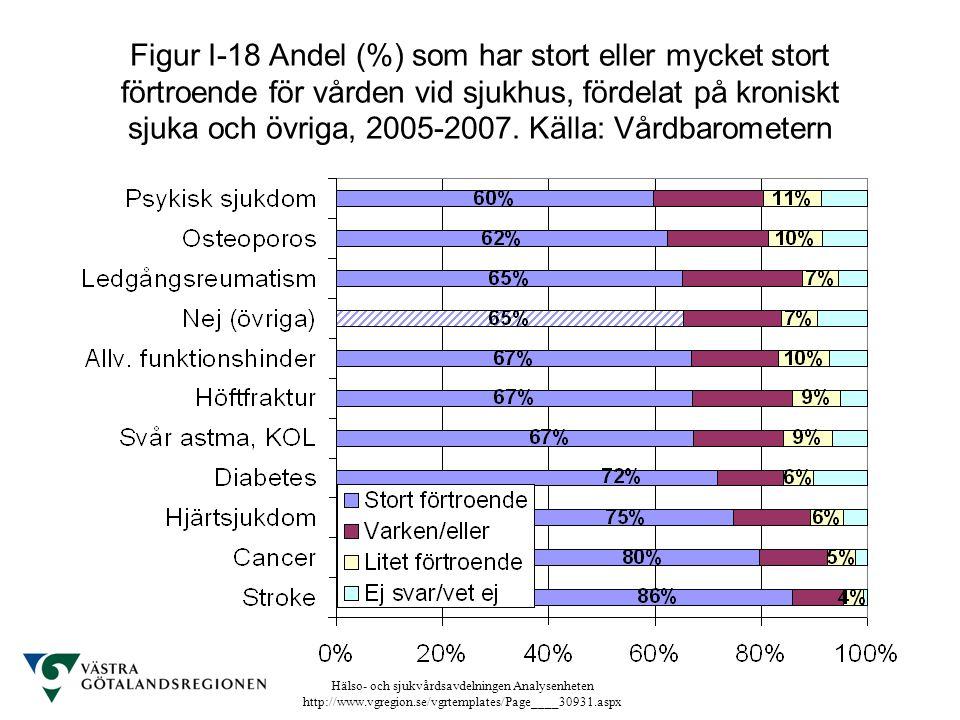 Figur I-18 Andel (%) som har stort eller mycket stort förtroende för vården vid sjukhus, fördelat på kroniskt sjuka och övriga, 2005-2007.