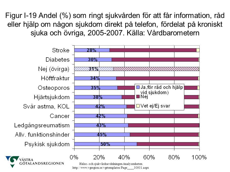 Figur I-19 Andel (%) som ringt sjukvården för att får information, råd eller hjälp om någon sjukdom direkt på telefon, fördelat på kroniskt sjuka och övriga, 2005-2007.