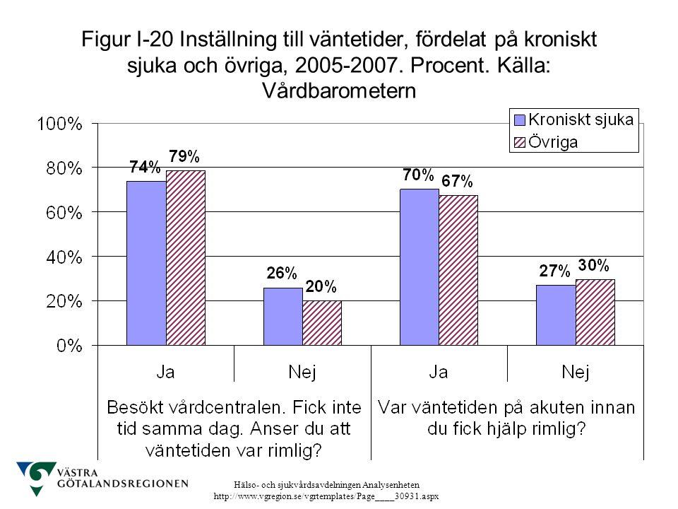 Figur I-20 Inställning till väntetider, fördelat på kroniskt sjuka och övriga, 2005-2007.