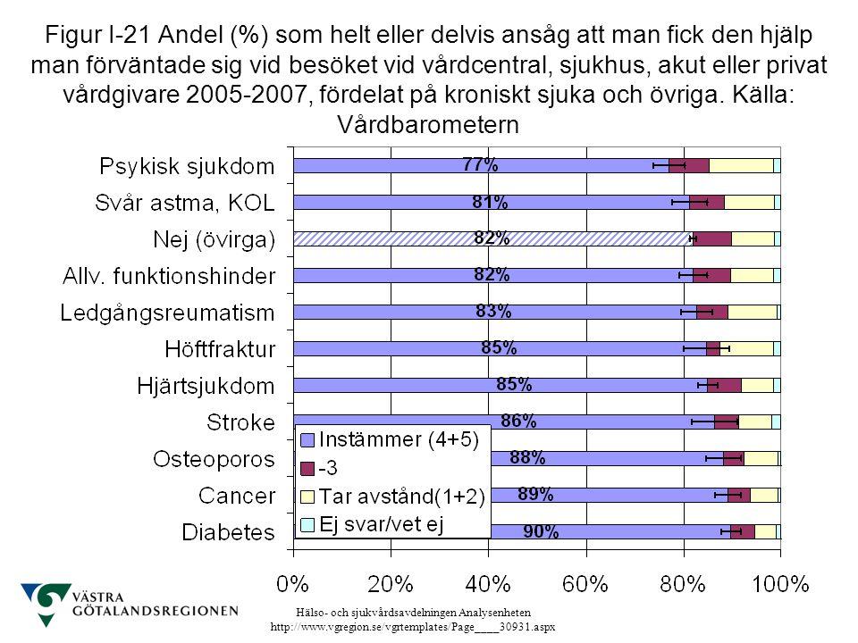 Figur I-21 Andel (%) som helt eller delvis ansåg att man fick den hjälp man förväntade sig vid besöket vid vårdcentral, sjukhus, akut eller privat vårdgivare 2005-2007, fördelat på kroniskt sjuka och övriga.