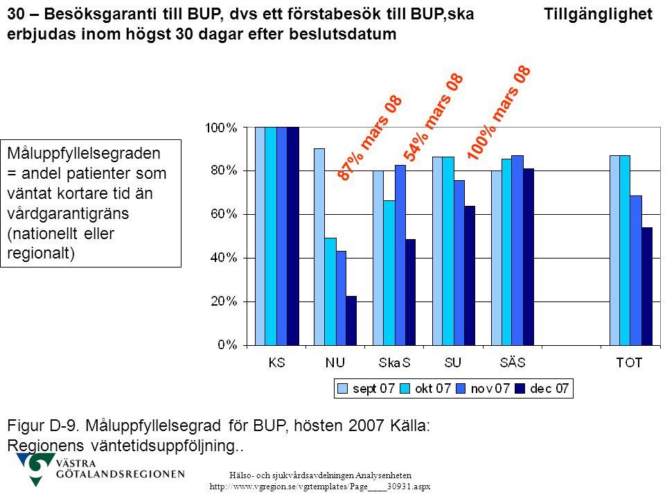 30 – Besöksgaranti till BUP, dvs ett förstabesök till BUP,ska erbjudas inom högst 30 dagar efter beslutsdatum