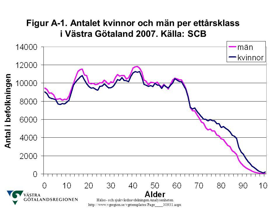 Figur A-1. Antalet kvinnor och män per ettårsklass i Västra Götaland 2007. Källa: SCB