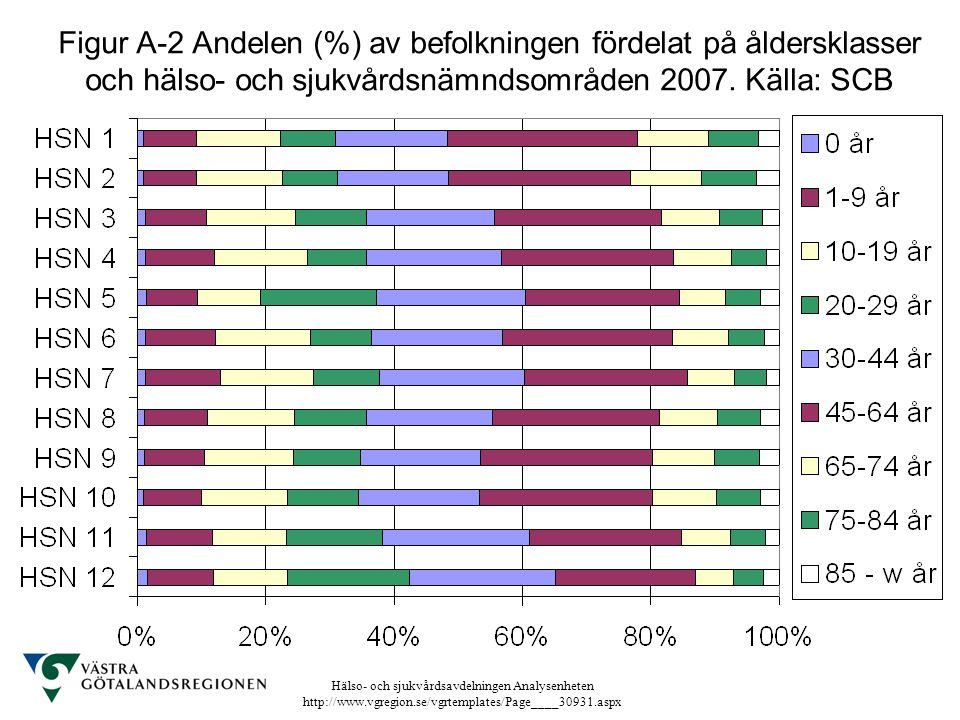 Figur A-2 Andelen (%) av befolkningen fördelat på åldersklasser och hälso- och sjukvårdsnämndsområden 2007.