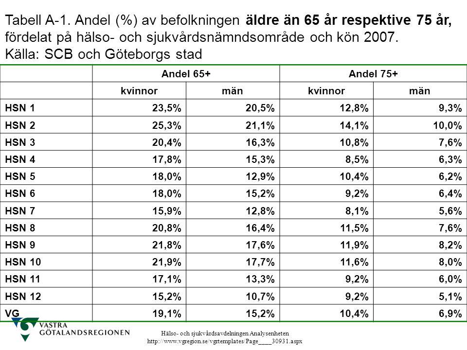 Tabell A-1. Andel (%) av befolkningen äldre än 65 år respektive 75 år,