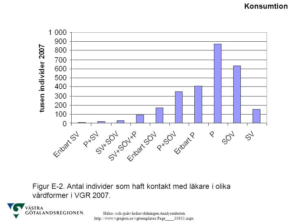 Konsumtion Figur E-2. Antal individer som haft kontakt med läkare i olika vårdformer i VGR 2007.