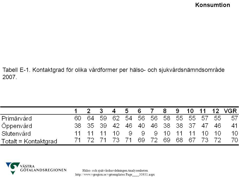 Konsumtion Tabell E-1. Kontaktgrad för olika vårdformer per hälso- och sjukvårdsnämndsområde 2007.